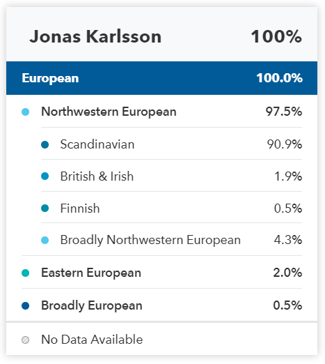 Etnisk sammansättning för Jonas Karlsson